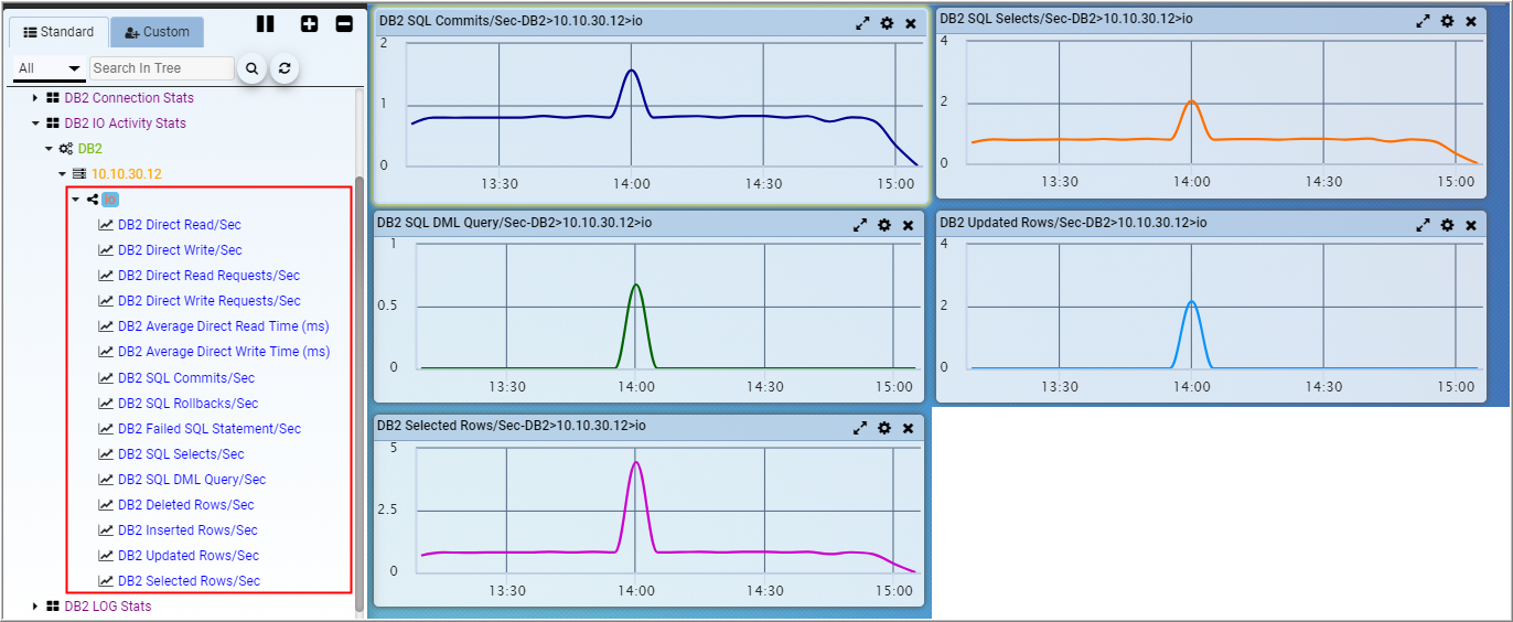 IBM DB2 Monitoring | Performance Testing, Monitoring & Diagnostics
