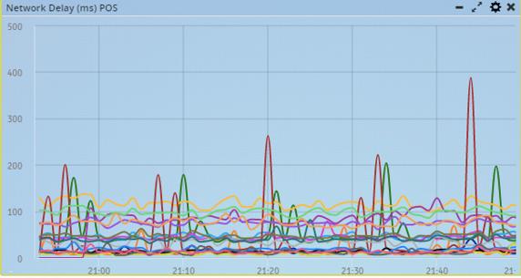Fig1:Network Delay Graph