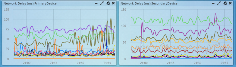 Fig2:Network Delay in Primary and Seconday Devices