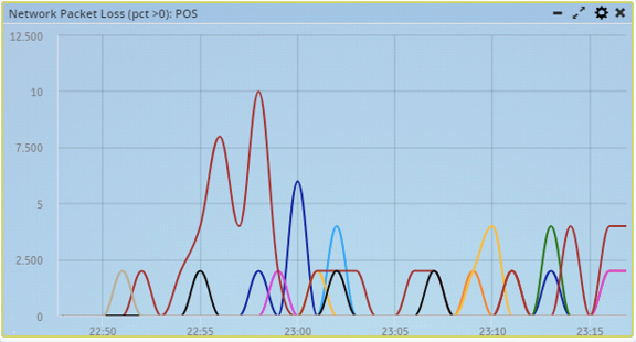 Fig3:Network Packet Loss Percentage
