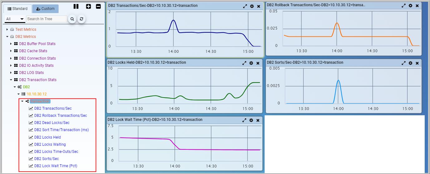 IBM DB2 Monitoring | Performance Testing, Monitoring