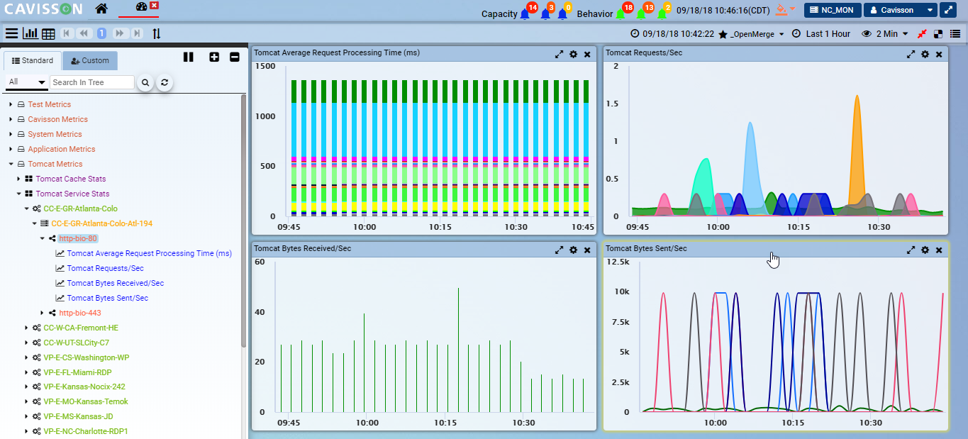 Comprehensive system level as well as service level monitoring