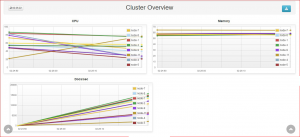 Clustering of nodes, data distribution, and replication for scaling and redundancy